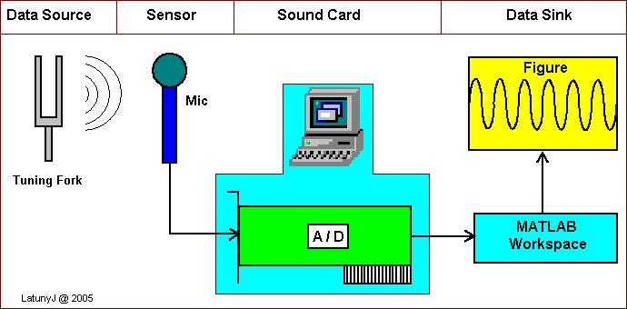 Diagram block of Data Acquisition System Using PC Soundcard