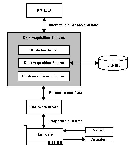Matlab Data Acquisition Toolbox Components