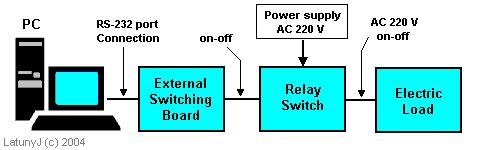 Schematic Diagram of the System