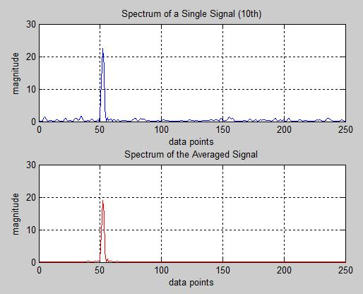 Plot of Signal Averaging Example
